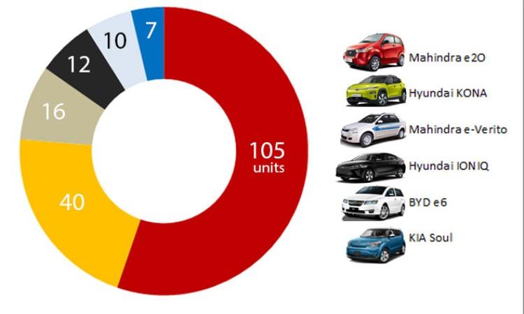 १० महिनामा १९० वटा इलेक्ट्रीक कार बिक्री, कुन कम्पनीको कति (तथ्यांकसहित)_img