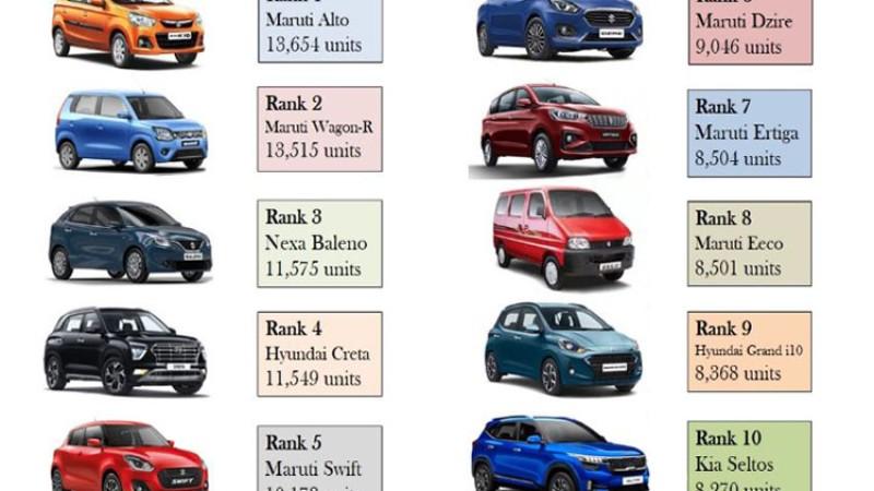 भारतमा फर्कियो कारको बिक्री, ४ कम्पनीको अघिल्लो वर्षको भन्दा धेरै (सूचीसहित)_img