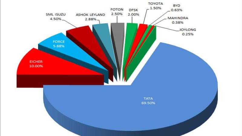 बसको आयात ७४ प्रतिशतले घट्यो, कुन कम्पनीको आयात कति (सूचीसहित)