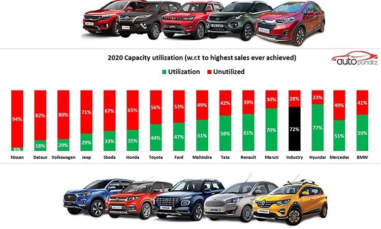 भारतमा गाडी बनाउने प्लान्टको क्षमता उपयोगः कुन कम्पनीको कति ?_img
