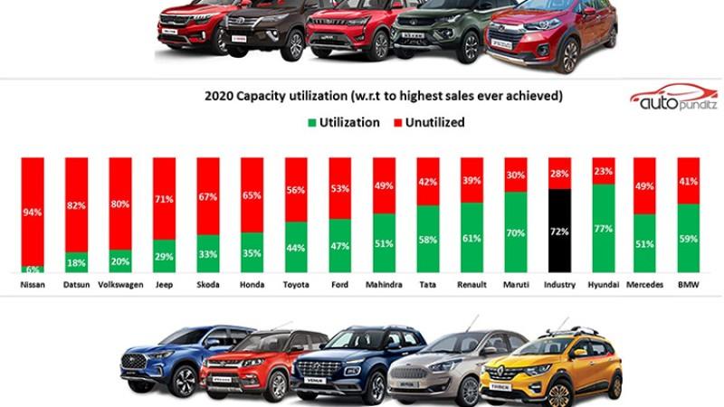 भारतमा गाडी बनाउने प्लान्टको क्षमता उपयोगः कुन कम्पनीको कति ?