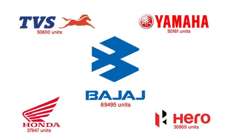 कोरोनाकालमा नेपाल आयो २ लाख ५९ हजार मोटरसाइकल, यस्तो छ कम्पनीहरुको आयात (सूचीसहित)_img