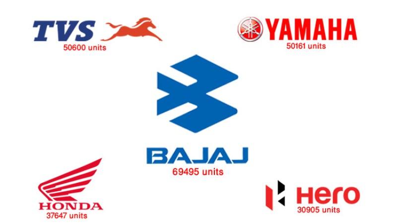कोरोनाकालमा नेपाल आयो २ लाख ५९ हजार मोटरसाइकल, यस्तो छ कम्पनीहरुको आयात (सूचीसहित)